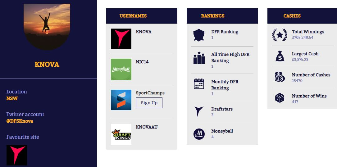 Knova Becomes Australian Number 1 Ranked DFS Player